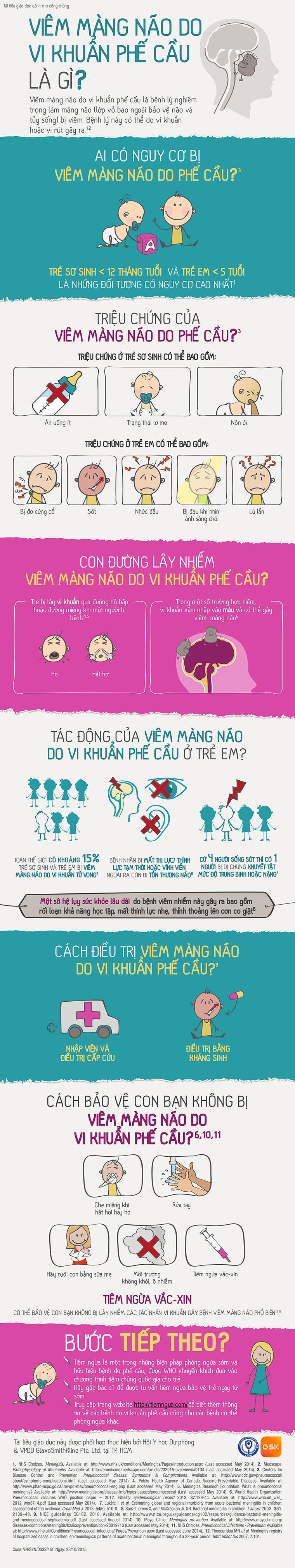 Viêm màng não do phế cầu là gì